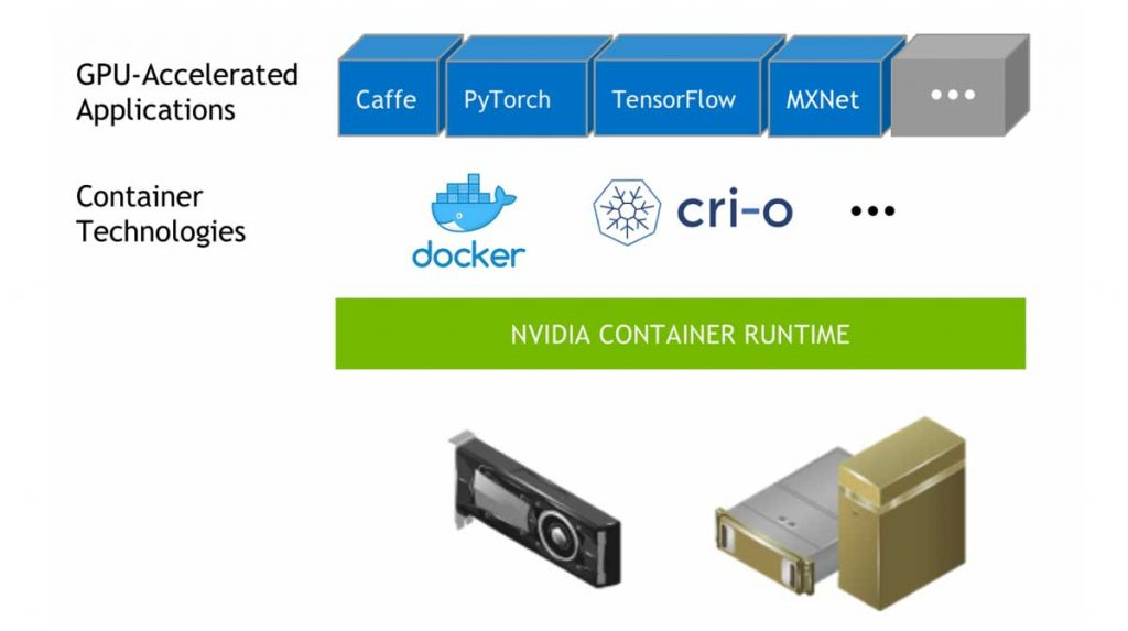 What is Nvidia Container